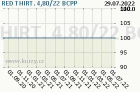RED THIRT. 4,80/22, graf