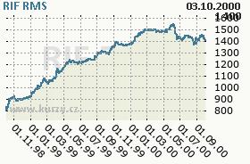 RIF, graf