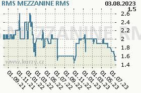 RMS MEZZANINE, graf