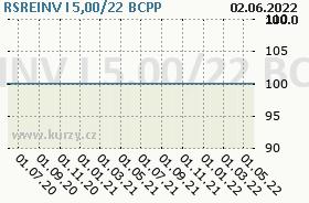 RSREINV I 5,00/22, graf