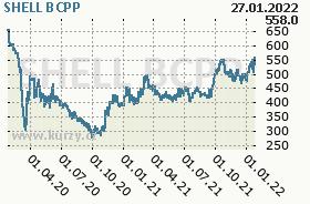 SHELL, graf