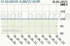 ST.DLUHOP. 0,00/22, graf