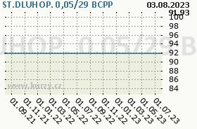 ST.DLUHOP. 0,05/29, graf