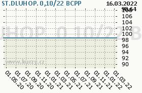 ST.DLUHOP. 0,10/22, graf