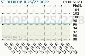 ST.DLUHOP. 0,25/27, graf