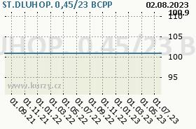 ST.DLUHOP. 0,45/23, graf