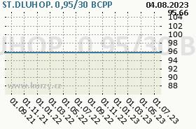 ST.DLUHOP. 0,95/30, graf