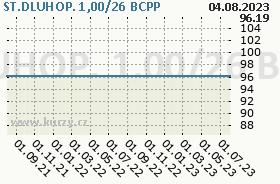 ST.DLUHOP. 1,00/26, graf
