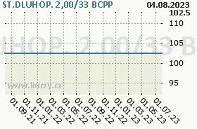 ST.DLUHOP. 2,00/33, graf