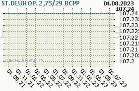 ST.DLUHOP. 2,75/29, graf
