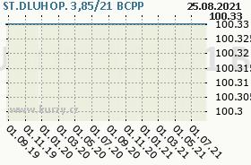 ST.DLUHOP. 3,85/21, graf