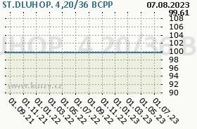 ST.DLUHOP. 4,20/36, graf