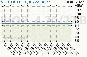 ST.DLUHOP. 4,70/22, graf