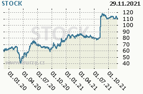 STOCK, graf