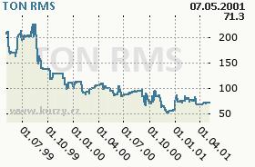 TON, graf
