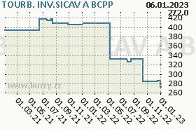 TOURB. INV.SICAV A, graf