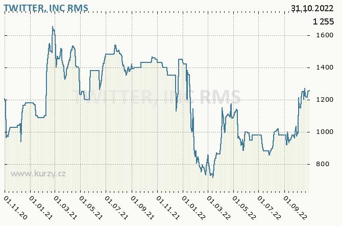 TWITTER, INC - Graf ceny akcie cz