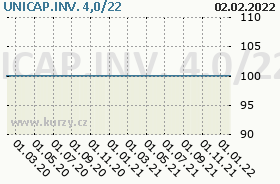 UNICAP.INV. 4,0/22, graf