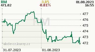Graf PK 30 RM Systém