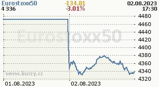 Graf indexu Eurostoxx 50