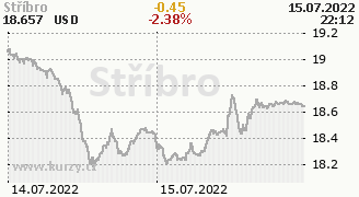 Graf komodity Stříbro