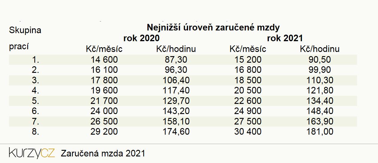 Zaručená mzda 2021