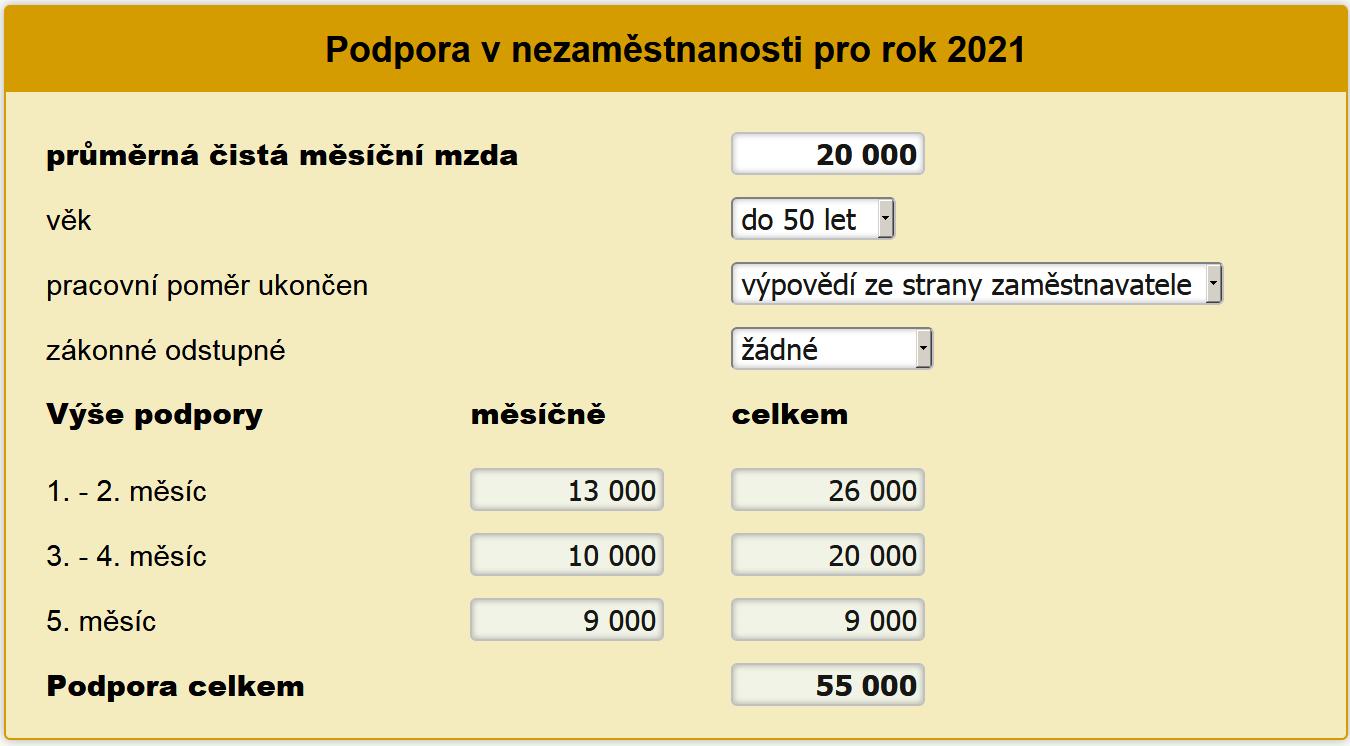 Kalkulačka podpory v nezaměstnanosti 2021
