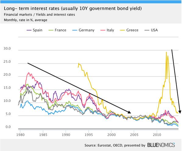 Výnosy 10letých státních dluhopisů