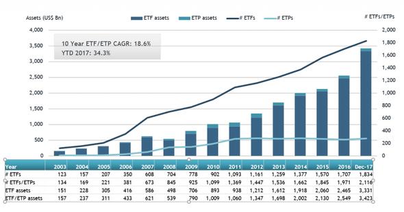 Do roku 2020 bude polovina investorů vlastnit ETF
