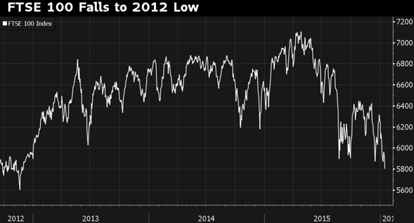FTSE 100 Falls to 2012 Low