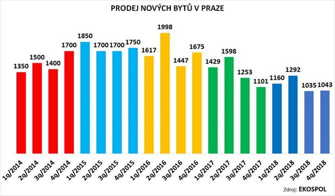 Jak se prodávaly byty v Praze 2014 - 2018