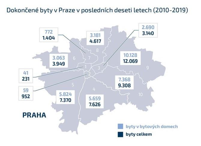 Praha v počtu povolených bytů zaostává