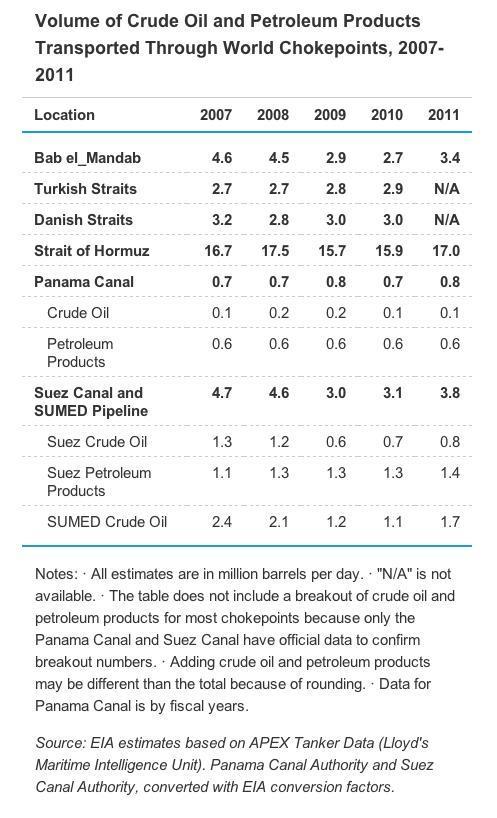 Kolik ropy teče jednotlivými