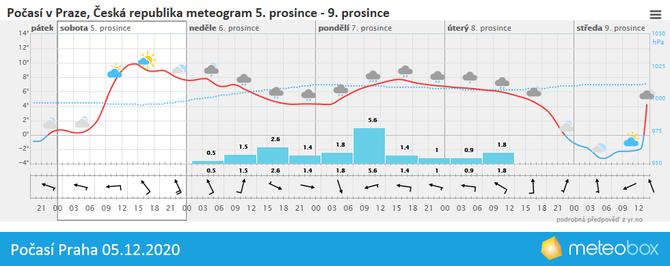 Počasí Praha 5.12.2020