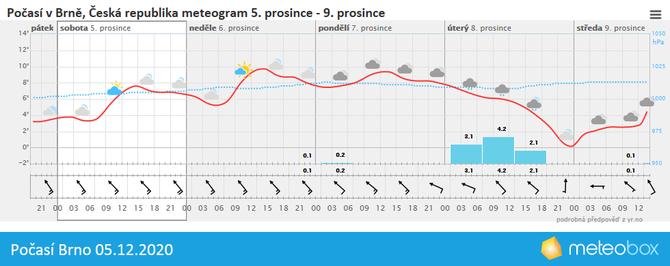 Počasí Brno 5.12.2020