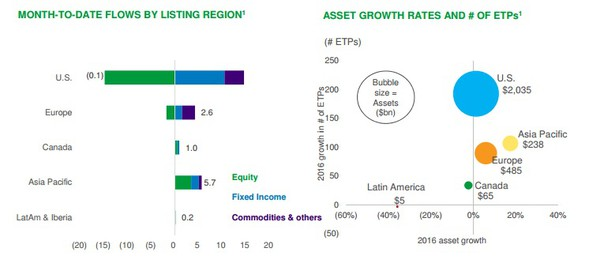 Month-to-date flows by listing region a Asset growth rates and of ETP´s
