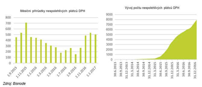 Celkový počet nespolehlivých plátců DPH v ČR se tak ke konci ledna vyšplhal na 7 962