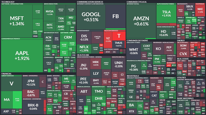 S&P 500 - 8. dubna 2021, zdroj: Finviz