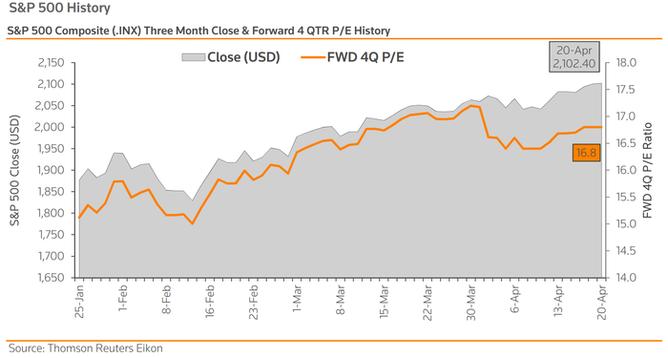 Valuace P/E indexu S&P 500