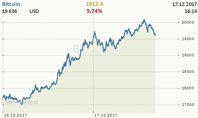Bitcoin - Cena na vrcholu bubliny dne 17.12.2017