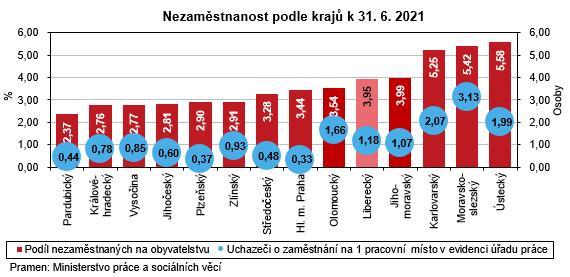 Graf - Nezaměstnanost podle krajů k 31. 6. 2021