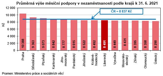 Graf - Průměrná výše měsíční podpory v nezaměstnanosti podle krajů k 31. 6. 2021