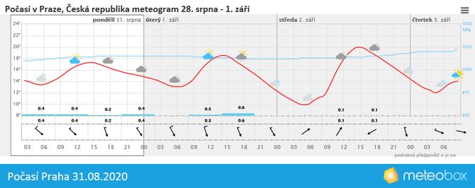 Počasí Praha 31.8.2020