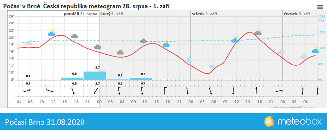 Počasí Brno 31.8.2020