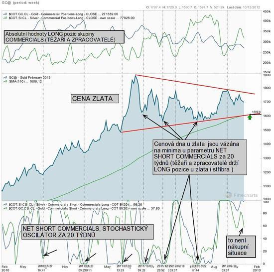 Cena zlata a sentiment skupiny těžebních a zpracovatelských firem