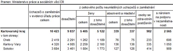 Neumístění uchazeči v okresech Karlovarského kraje k 30. 6. 2021