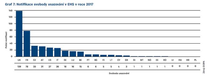 Graf 7 Zpráva EIOPA