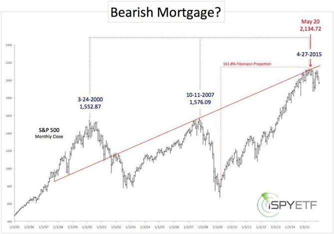 Přichází čas medvědů? (leden 2016)