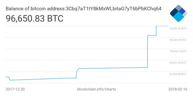 Vývoj bitcoinového účtu 3Cbq7aT1tY8kMxWLbitaG7yT6bPbKChq64