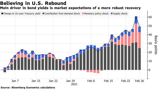 Zdroj: Bloomberg Model agentury Bloobmberg rozložil pohyby výnosu desetiletého dluhopisu na jednotlivé složky. Je patrné, že od začátku ledna spadá největší podíl na pohybu pod složku poptávkového šoku (pokles poptávky). V posledních dnech však začal sílit příspěvek šoku měnové politiky, který je tažen vidinou ve srovnání s aktuální prognózou Fed rychlejší akcií v podobně utažení měnové politiky.